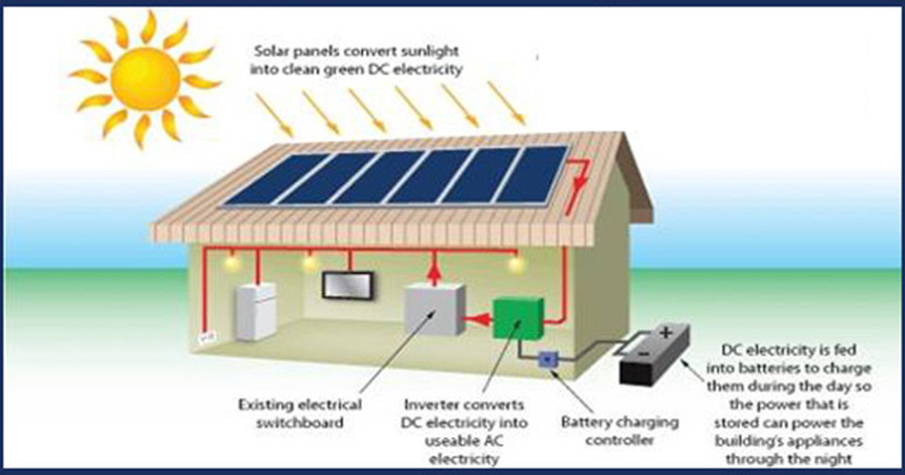Off Grid Solar Systems Rockhampton Climatecare